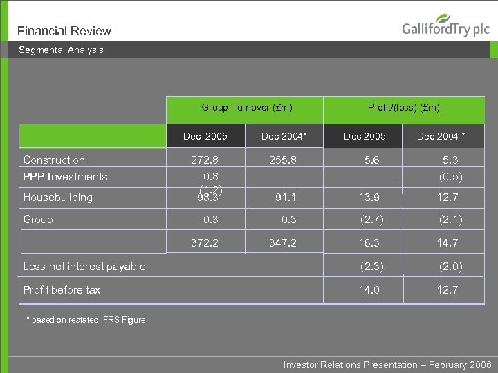 Financial Review Segmental Analysis Group Turnover (£m) Dec 2005 Construction PPP Investments Housebuilding Dec
