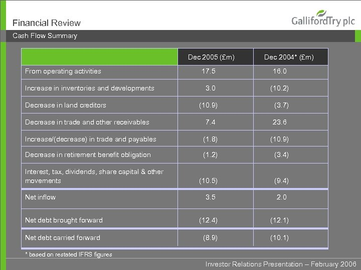 Financial Review Cash Flow Summary Dec 2005 (£m) From operating activities Dec 2004* (£m)
