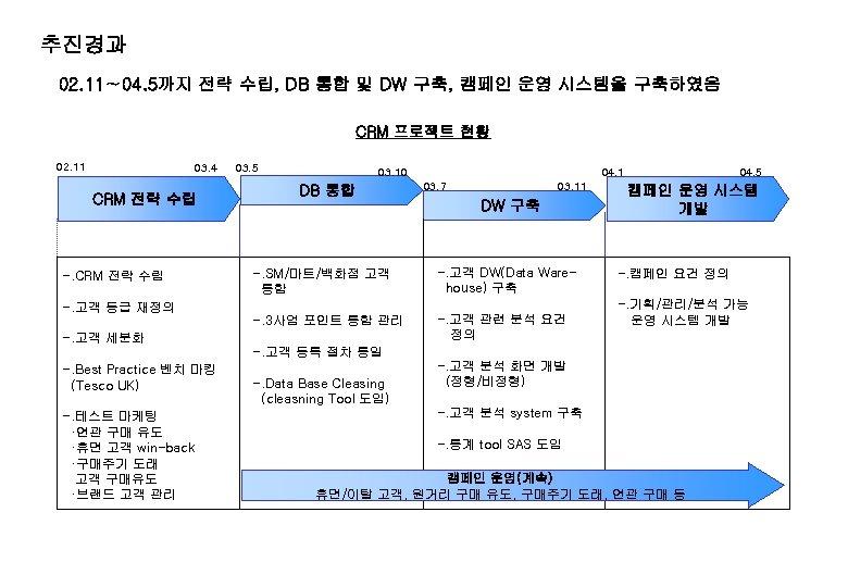 추진경과 02. 11∼ 04. 5까지 전략 수립, DB 통합 및 DW 구축, 캠페인 운영