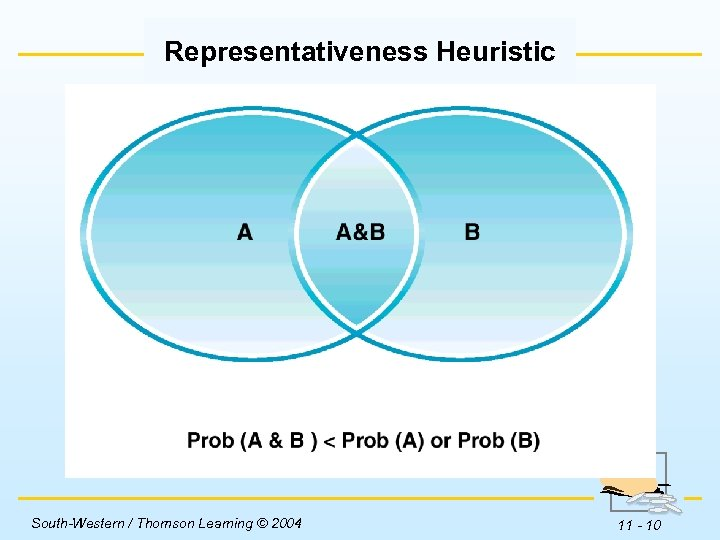Representativeness Heuristic Insert Figure 11 -1 here. South-Western / Thomson Learning © 2004 11