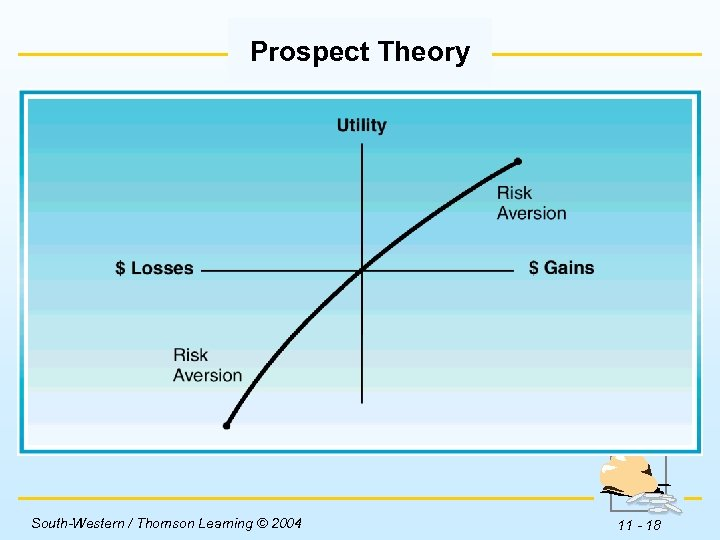 Prospect Theory Insert Figure 11 -2 here. South-Western / Thomson Learning © 2004 11