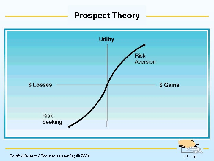 Prospect Theory Insert Figure 11 -3 here. South-Western / Thomson Learning © 2004 11