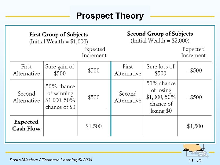 Prospect Theory Insert Table 11 -2 here. South-Western / Thomson Learning © 2004 11