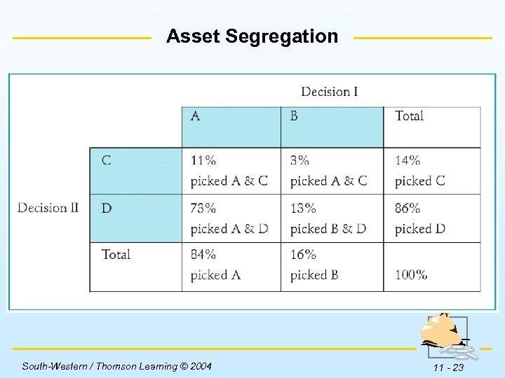Asset Segregation Insert Table 11 -3 here. South-Western / Thomson Learning © 2004 11