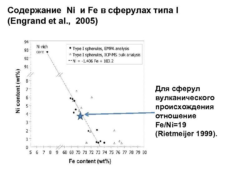 Содержание Ni и Fe в сферулах типа I (Engrand et al. , 2005) Для