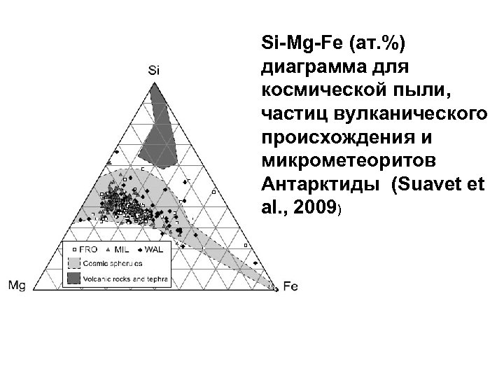 Si-Mg-Fe (ат. %) диаграмма для космической пыли, частиц вулканического происхождения и микрометеоритов Антарктиды (Suavet