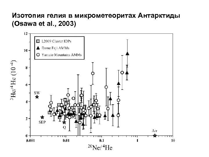 Изотопия гелия в микрометеоритах Антарктиды (Osawa et al. , 2003)