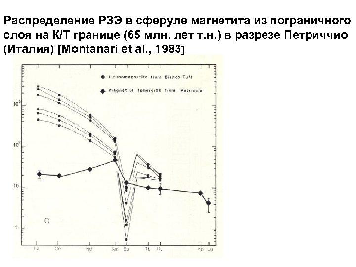 Распределение РЗЭ в сферуле магнетита из пограничного слоя на К/Т границе (65 млн. лет
