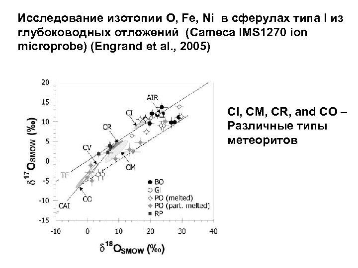 Исследование изотопии O, Fe, Ni в сферулах типа I из глубоководных отложений (Cameca IMS