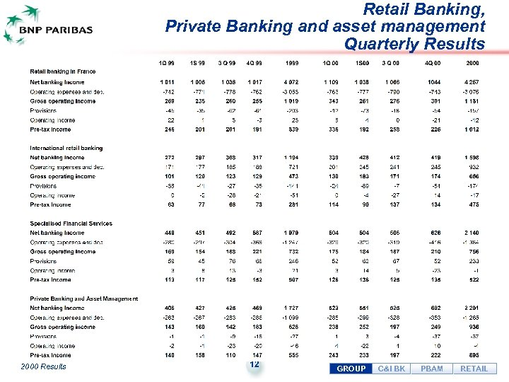 Retail Banking, Private Banking and asset management Quarterly Results 2000 Results 12 GROUP C&I