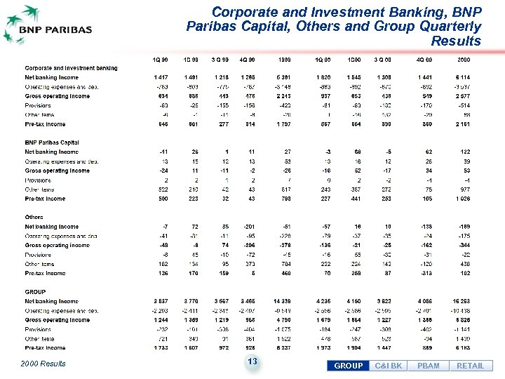 Corporate and Investment Banking, BNP Paribas Capital, Others and Group Quarterly Results 2000 Results