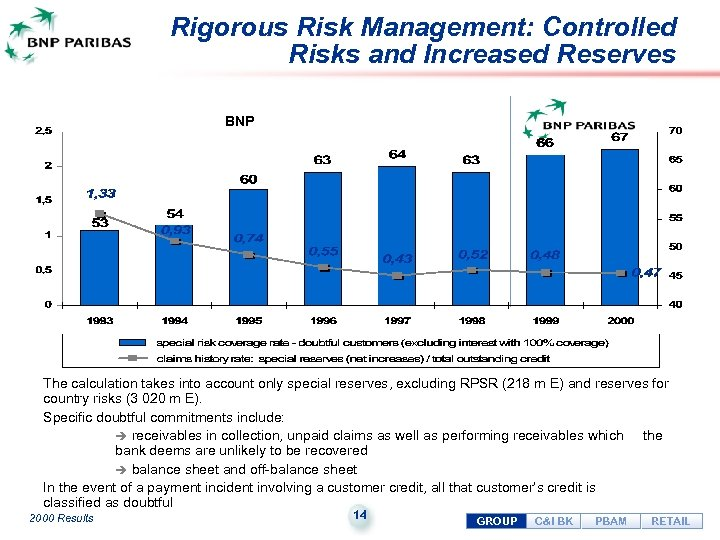 Rigorous Risk Management: Controlled Risks and Increased Reserves BNP The calculation takes into account