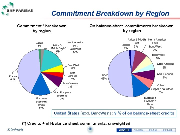Commitment Breakdown by Region On balance-sheet commitments breakdown by region Commitment * breakdown by