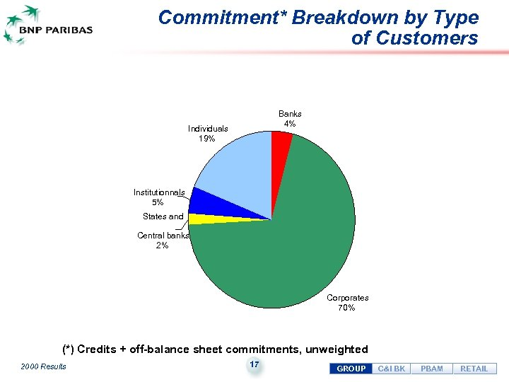 Commitment* Breakdown by Type of Customers Banks 4% Individuals 19% Institutionnals 5% States and