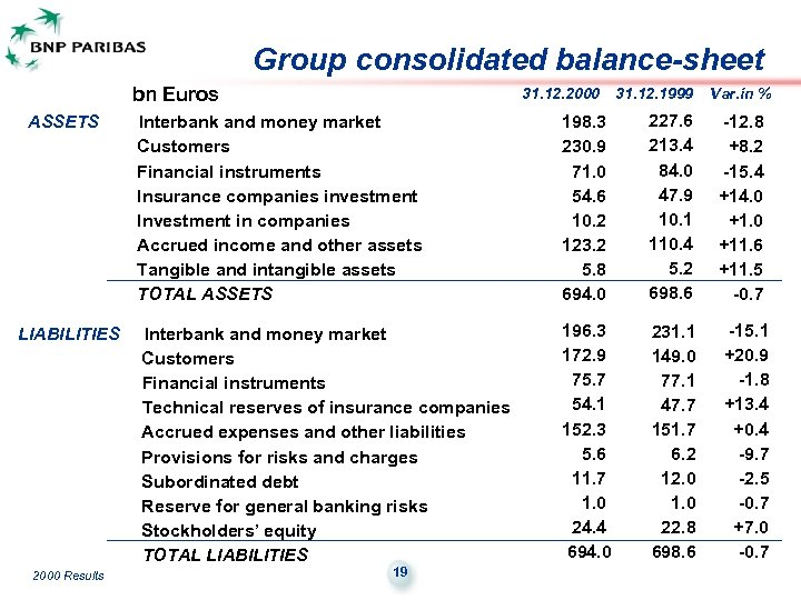 Group consolidated balance-sheet bn Euros ASSETS Interbank and money market Customers Financial instruments Insurance