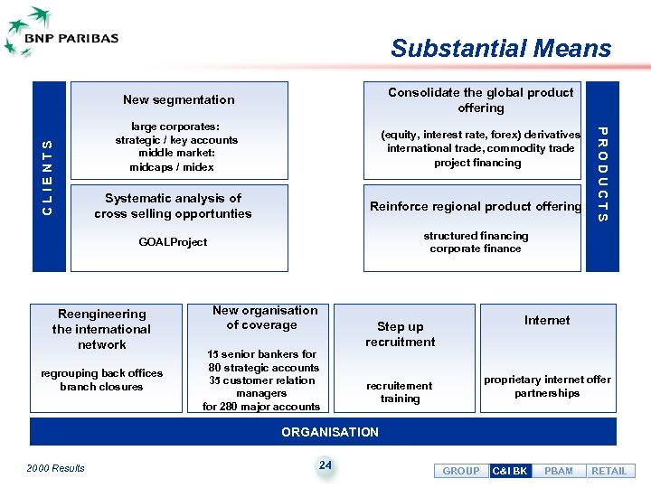 Substantial Means C L I E N T S Consolidate the global product offering