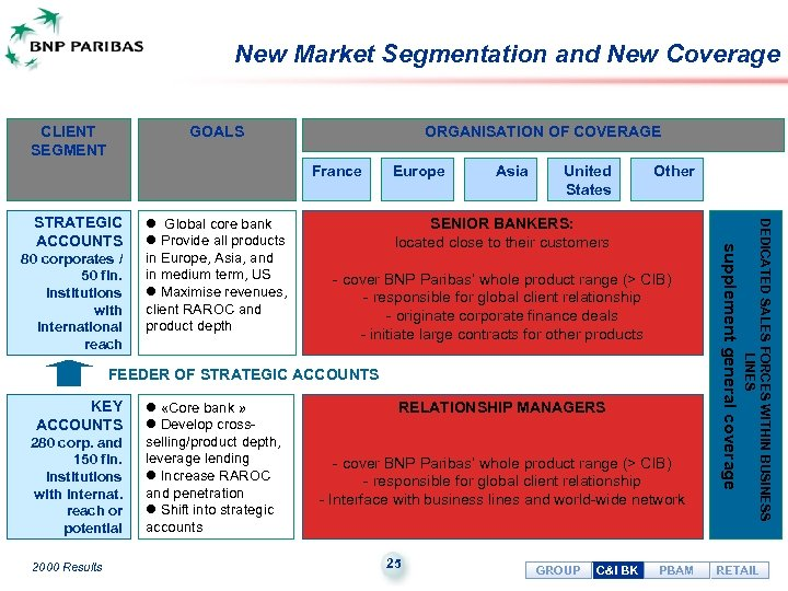 New Market Segmentation and New Coverage CLIENT SEGMENT GOALS ORGANISATION OF COVERAGE France United