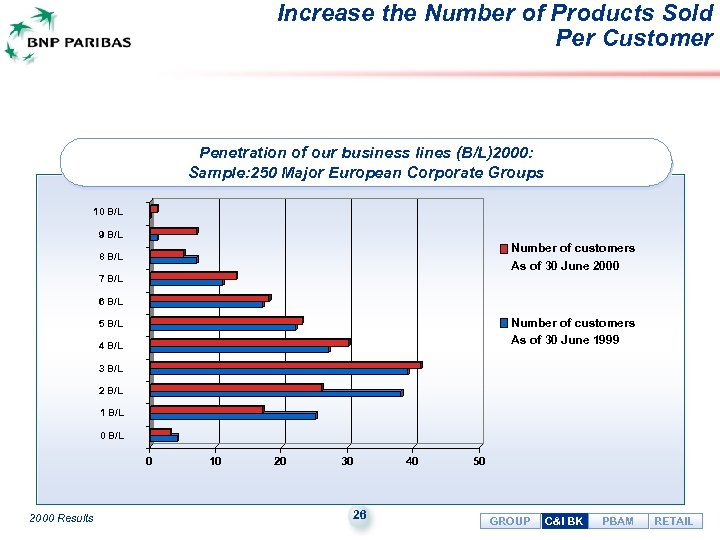 Increase the Number of Products Sold Per Customer Penetration of our business lines (B/L)2000:
