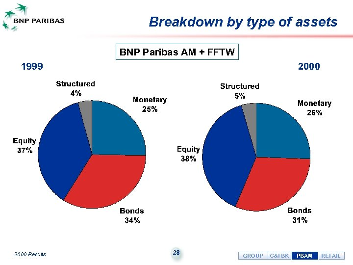 Breakdown by type of assets BNP Paribas AM + FFTW 1999 2000 Results 2000