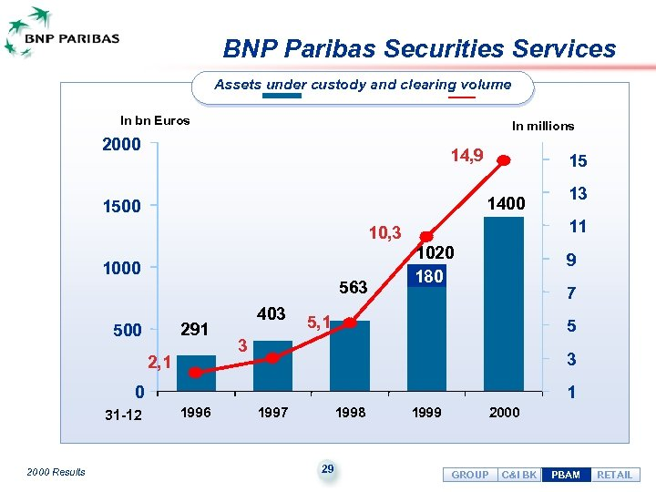 BNP Paribas Securities Services Assets under custody and clearing volume In bn Euros In