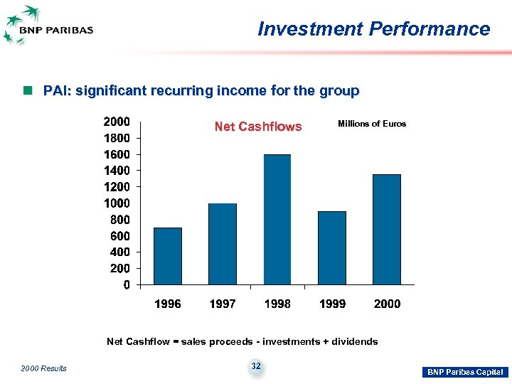 Investment Performance n PAI: significant recurring income for the group Net Cashflows Millions of