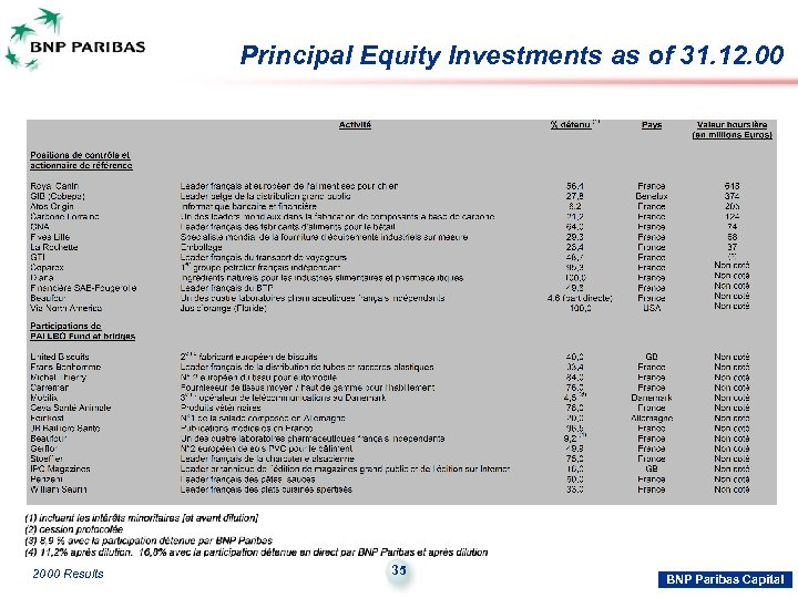 Principal Equity Investments as of 31. 12. 00 2000 Results 35 BNP Paribas Capital