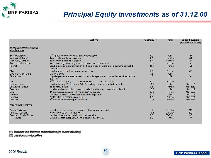Principal Equity Investments as of 31. 12. 00 2000 Results 36 BNP Paribas Capital