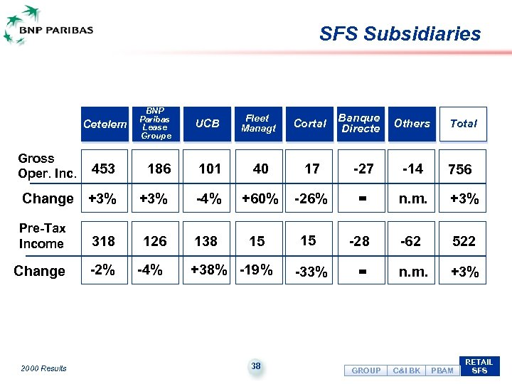 SFS Subsidiaries Cetelem Gross Oper. Inc. BNP Paribas Lease Groupe UCB Fleet Managt Cortal