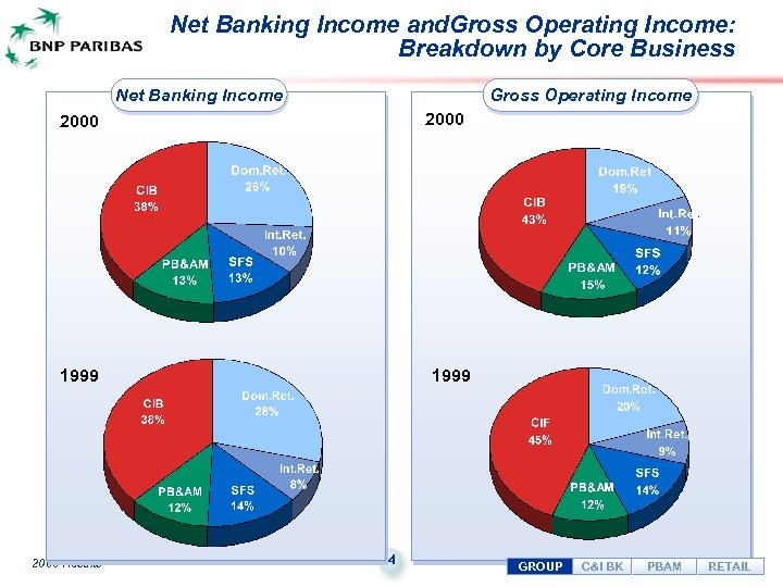Net Banking Income and. Gross Operating Income: Breakdown by Core Business Net Banking Income