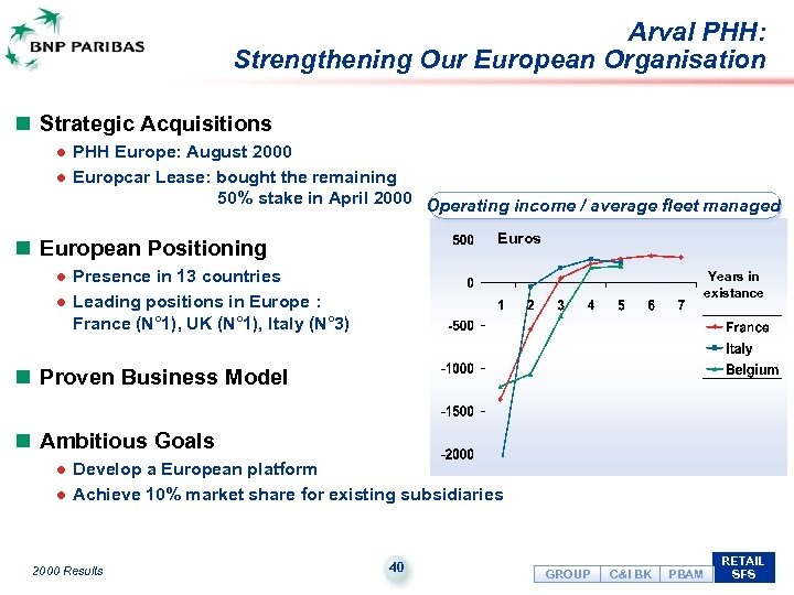 Arval PHH: Strengthening Our European Organisation n Strategic Acquisitions PHH Europe: August 2000 l