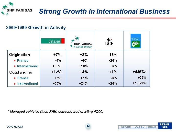 Strong Growth in International Business 2000/1999 Growth in Activity Origination l France l International