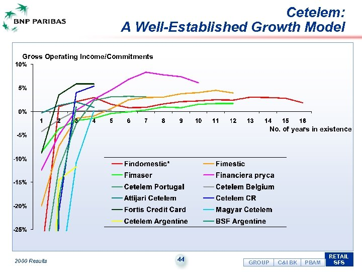 Cetelem: A Well-Established Growth Model Gross Operating Income/Commitments No. of years in existence 2000
