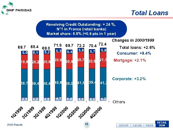 Total Loans Revolving Credit Outstanding: + 24 %, N° 1 in France (retail banks)