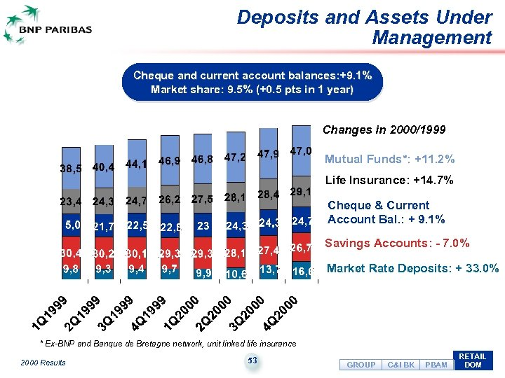 Deposits and Assets Under Management Cheque and current account balances: +9. 1% Market share: