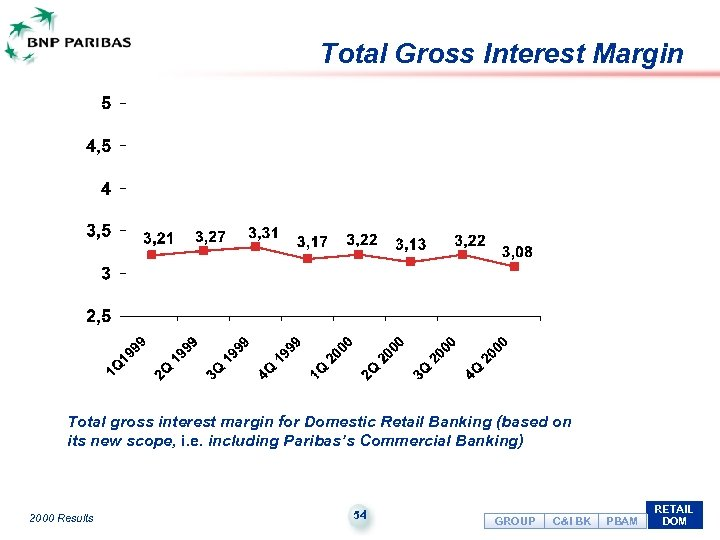 Total Gross Interest Margin Total gross interest margin for Domestic Retail Banking (based on
