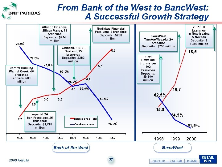 From Bank of the West to Banc. West: A Successful Growth Strategy Atlantic Financial