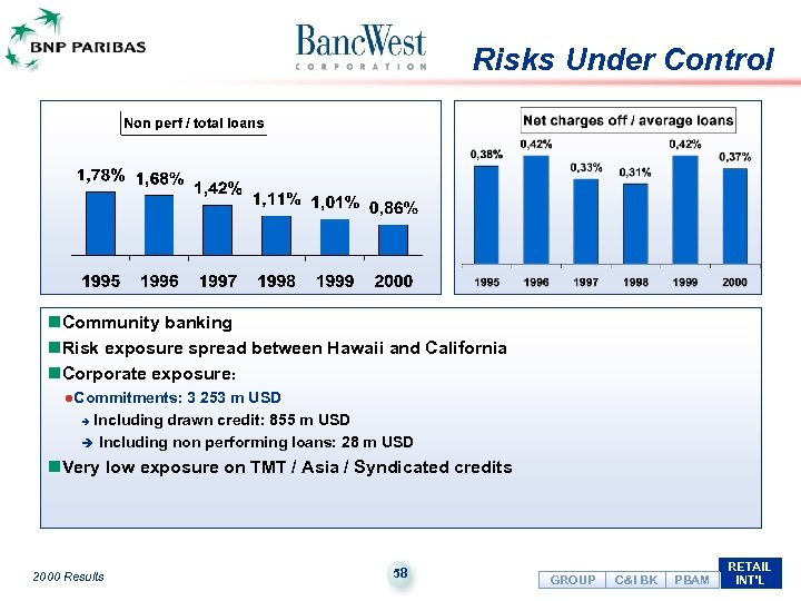 Risks Under Control n. Community banking n. Risk exposure spread between Hawaii and California