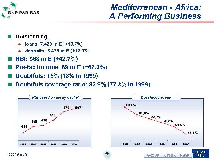 Mediterranean - Africa: A Performing Business n Outstanding: l l n n loans: 7,