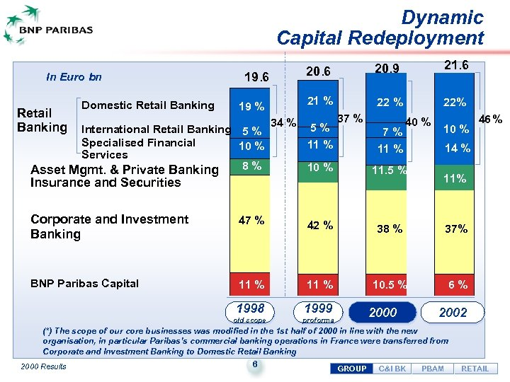 Dynamic Capital Redeployment In Euro bn Retail Banking Domestic Retail Banking 19 % International