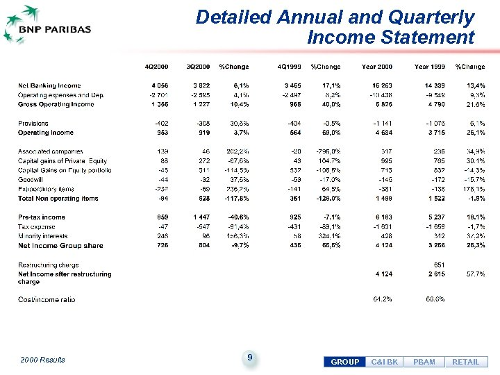 Detailed Annual and Quarterly Income Statement 2000 Results 9 GROUP C&I BK PBAM RETAIL