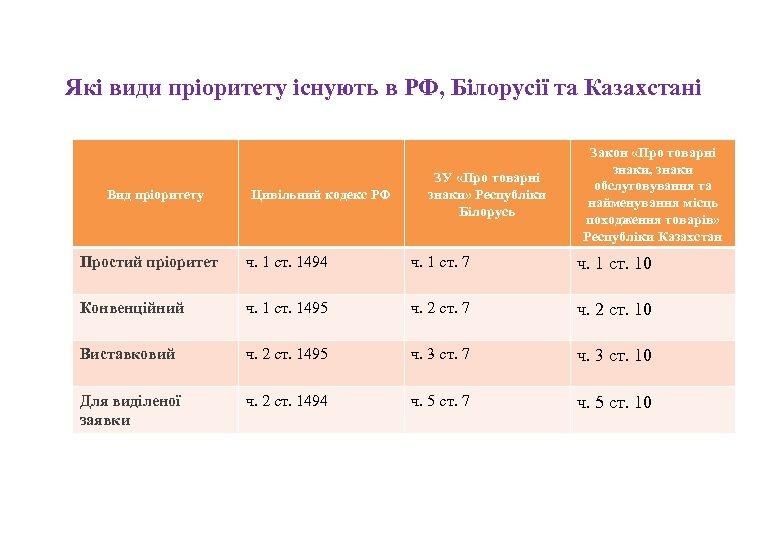 Які види пріоритету існують в РФ, Білорусії та Казахстані Вид пріоритету Цивільний кодекс РФ
