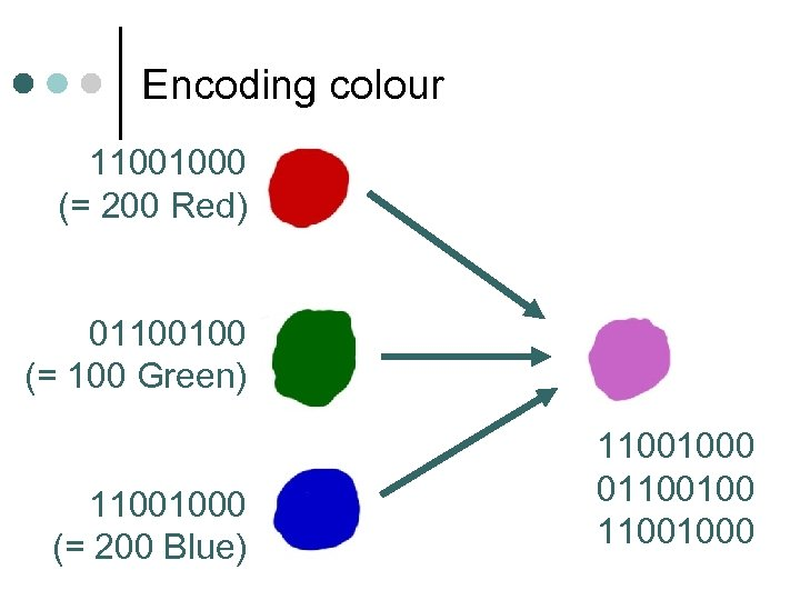 Encoding colour 11001000 (= 200 Red) 01100100 (= 100 Green) 11001000 (= 200 Blue)