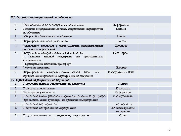 III. Организация мероприятий по обучению 1. 2. 3. 5. 4. 5. 6 Взаимодействие со
