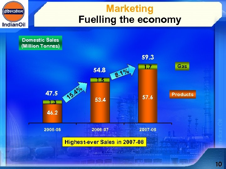 Marketing Fuelling the economy Domestic Sales (Million Tonnes) 59. 3 54. 8 47. 5
