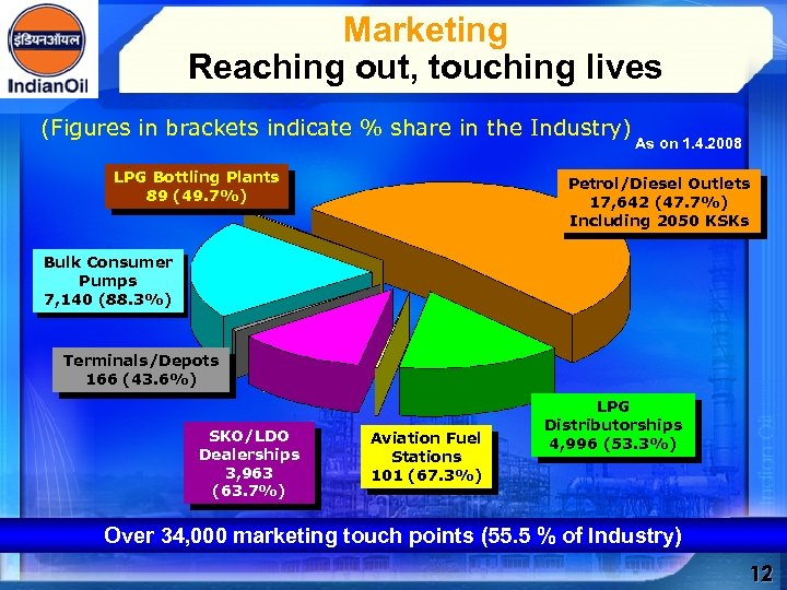 Marketing Reaching out, touching lives (Figures in brackets indicate % share in the Industry)