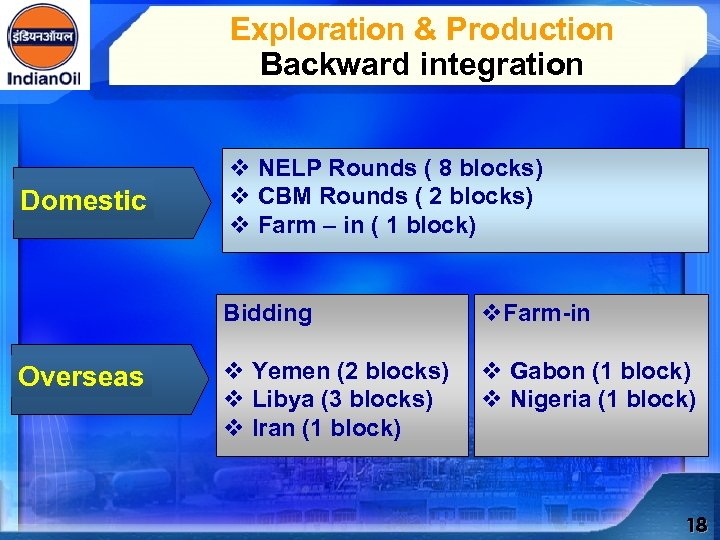 Exploration & Production Backward integration Domestic v NELP Rounds ( 8 blocks) v CBM