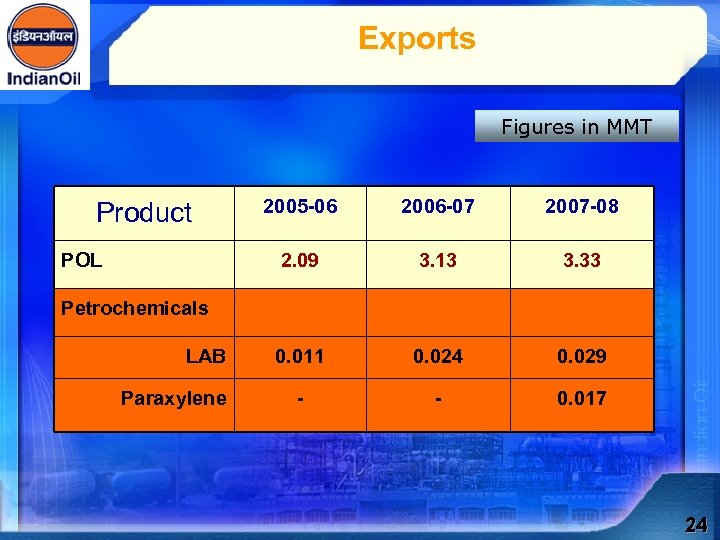 Exports Figures in MMT POL 2005 -06 2006 -07 2007 -08 2. 09 Product