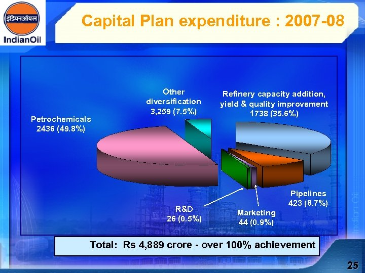 Capital Plan expenditure : 2007 -08 Petrochemicals 2436 (49. 8%) Other diversification 3, 259