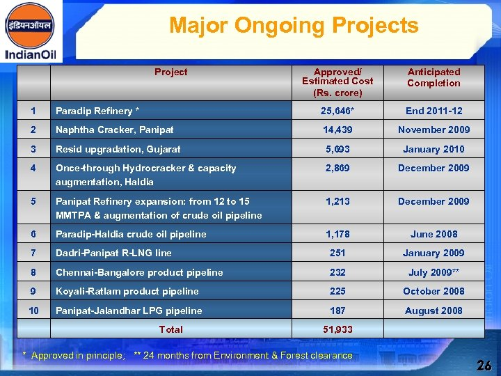 Major Ongoing Projects Project Approved/ Estimated Cost (Rs. crore) Anticipated Completion 1 Paradip Refinery