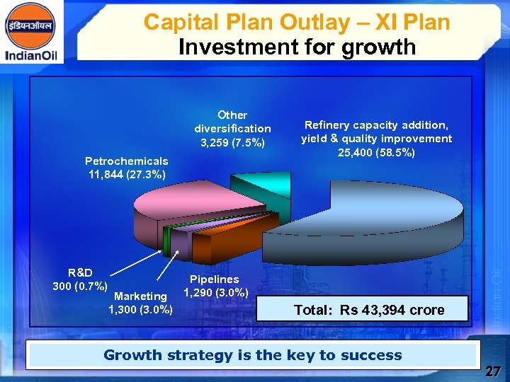 Capital Plan Outlay – XI Plan Investment for growth Other diversification 3, 259 (7.